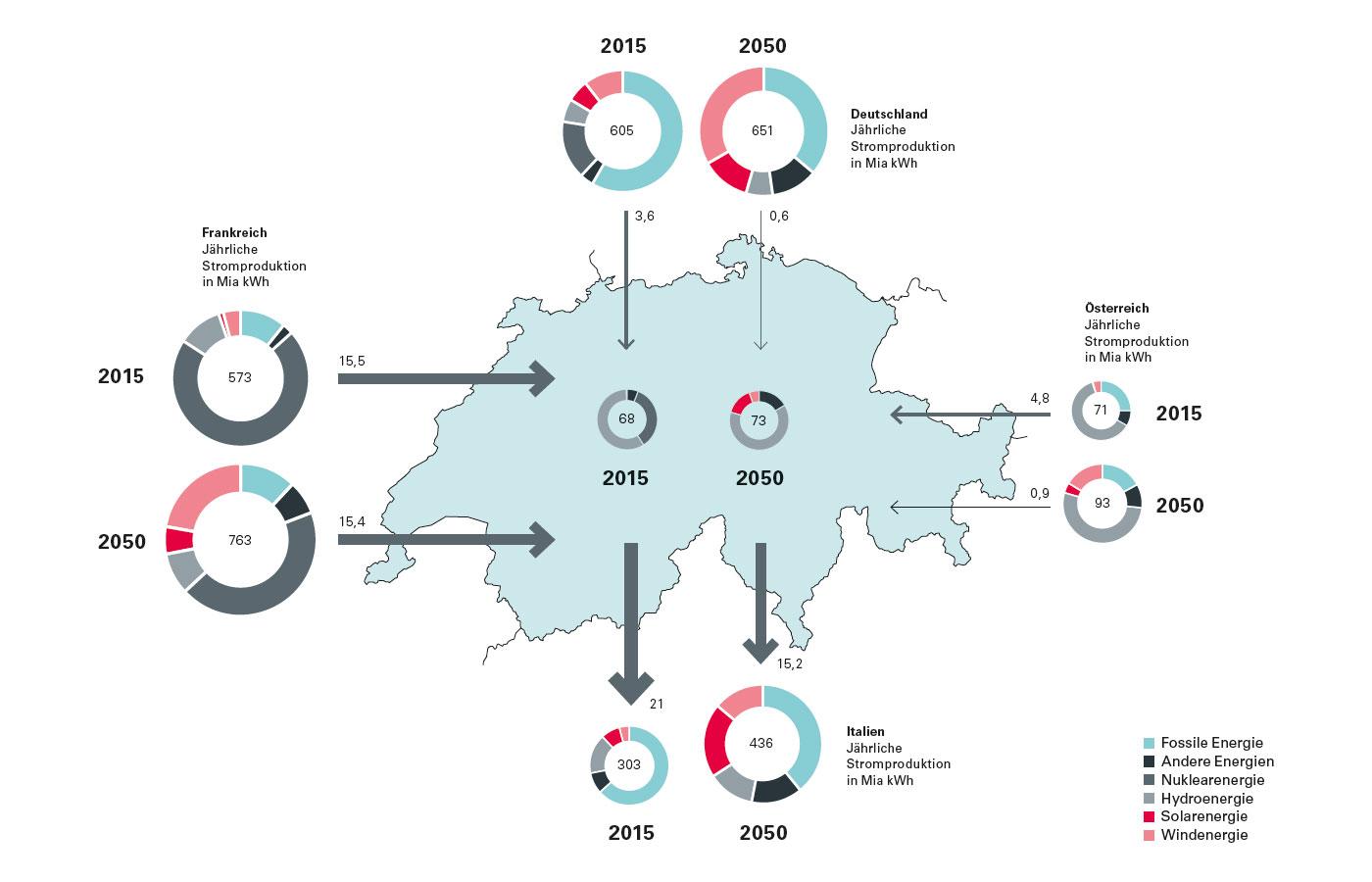Schweizer Stromflüsse vor und nach der Energiewende | Universität Basel