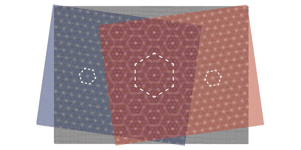 Super superlattices: The moiré patterns of three layers change the electronic properties of graphene