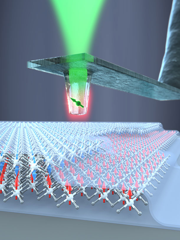 A diamond quantum sensor is used to determine the magnetic properties of individual atomic layers of the material chromium triiodide in a quantitative manner. It was shown that the direction of the spins in successive layers alternate in the layers. (University of Basel, Department of Physics)